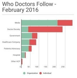 Who doctors ACTUALLY follow – February 2016 | Hospitals: Trends in Branding and Marketing | Scoop.it