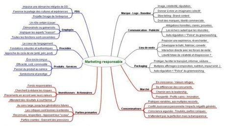 Dessine-moi le marketing responsable | usages du numérique | Scoop.it