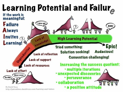 Learning and Failure | Educational Te'a'chnology | Scoop.it