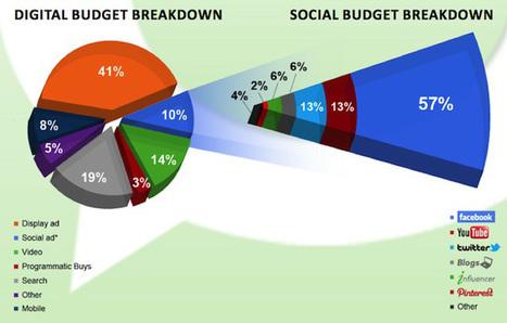 El gasto en publicidad en redes sociales aumentará un 40% en 2013 - Zona Seo | SEO, Social Media, SEM | Scoop.it
