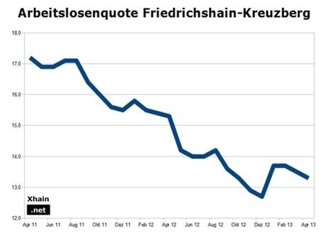 Connexion-Emploi | Trouver un emploi à Berlin sans parler allemand, un pari impossible ? | Wiki Métiers | Scoop.it
