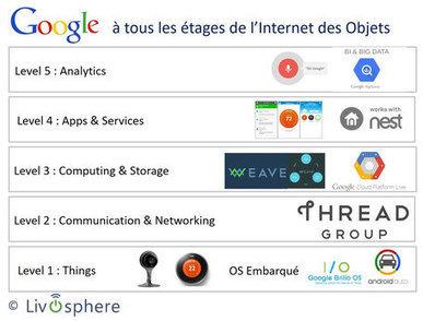 Predictions 2016 sur l'IoT / objets connectés-IA démocratisée, business model transformé,Apple restructuré, Combat Sigfox / LoRaWAN | Innovation in education | Scoop.it