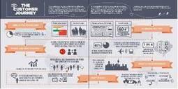 Quel sera le profil du voyageur dans 10 ans- Tourisme | Développement territorial | Scoop.it