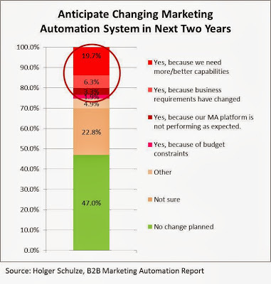 Marketing Automation's Unhappy Users: Trouble in Paradise? | Beyond Marketing | Scoop.it