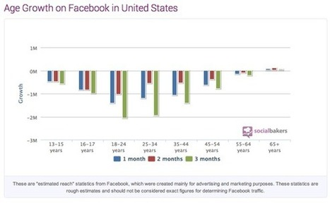 Facebook No Longer Home to Teens - FB, GOOG, YELP - Foolish Blogging Network | interlinc | Scoop.it