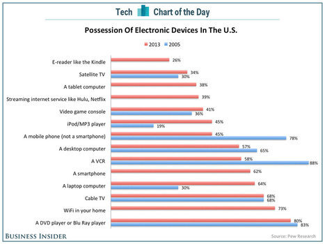 CHART OF THE DAY: How Technology Has Changed In The Last 8 Years | The Digital Landscape | Scoop.it