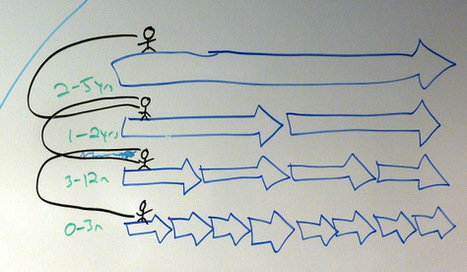 Innovation teams don't work. Here's what does | Innovative Small Business | Scoop.it