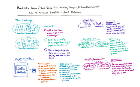 Backlinks from Client Sites, Sites You Own, Widgets, & Embedded Content: How to Maximize Benefits & Avoid Problems - Whiteboard Friday | webmarketing, stay tuned | Scoop.it