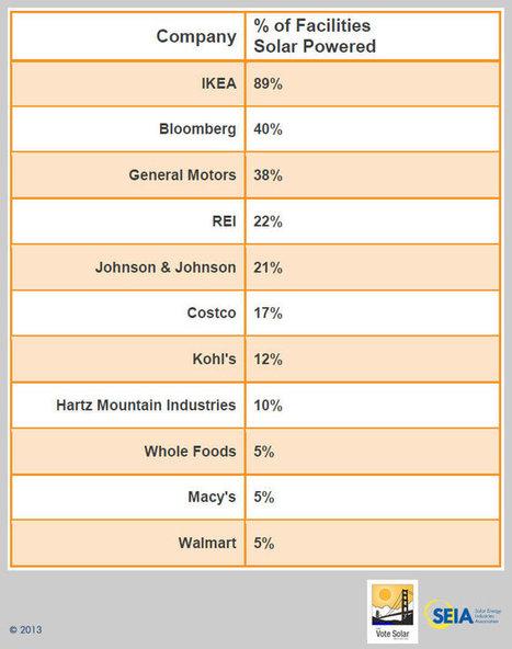 Solar Means Business 2013: Top U.S. Commercial Solar Users | SEIA | Renewable | Scoop.it