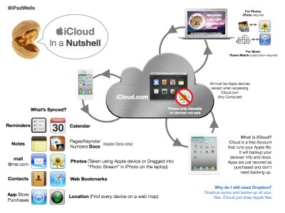 nice and simple explanations.... | apple technology in the Classroom | Scoop.it