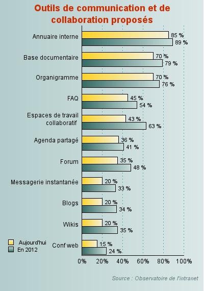 Plus du tiers des entreprises équipées en blogs/wikis dès l'année prochaine - Intranets et réseaux sociaux d'entreprise enquête Observatoire intranet - Journal du Net Solutions | Veille_Curation_tendances | Scoop.it
