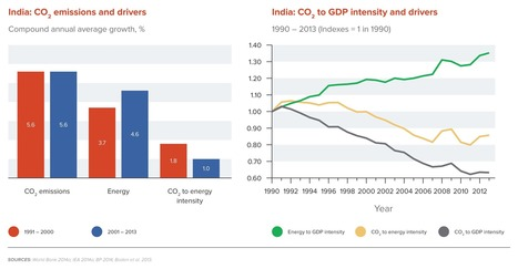 India: Pathways to Sustaining Rapid Development in a New Climate | The New Climate Economy | Nutrition et santé | Scoop.it