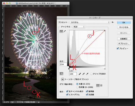 Photoshop 色調補正ゼミナール | 「トーンカーブ」で自由自在に色調補正① | めもめも2nd | Scoop.it
