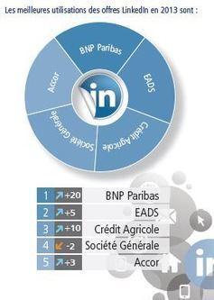 Classement des employeurs les plus attractifs sur les réseaux sociaux - Modes RH - Actualités et tendances des Ressources Humaines | Marque Employeur et RH 2.0 | Scoop.it