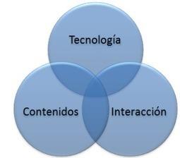 ¿Cómo combinar de modo efectivo tecnología y pedagogía? - isea   Aprendizaje combinado   Scoop.it