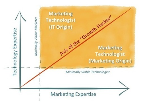 Strategy, marketing, and technology are all intertwined | Small Business On The Web | Scoop.it