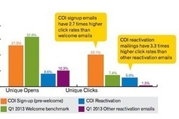 Email Marketing Tactics: What Worked (and What Didn't) in 2013 - MarketingProfs.com (subscription) | Strategic Communications for Cardiff SMEs | Scoop.it