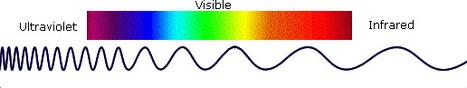 Introduction to Spectroscopy   Spectroscopy for VCE   Scoop.it
