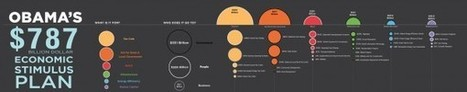 Infographics: Why They Fail For Link Building | Content Strategy |Brand Development |Organic SEO | Scoop.it