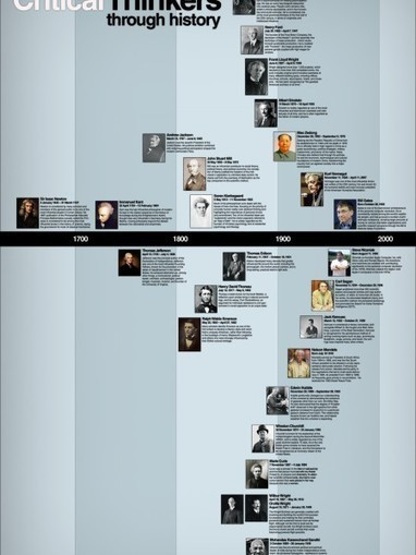 History of Philosophy   Visual.ly   Leadership, Innovation, and Creativity   Scoop.it