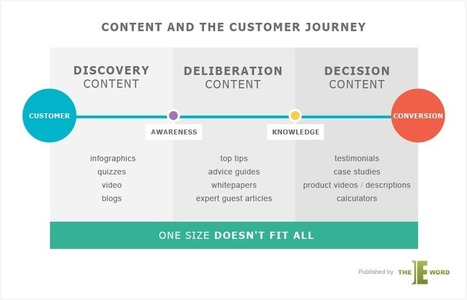 Content Marketing and the Customer: the journey | H2H Marketing | Scoop.it