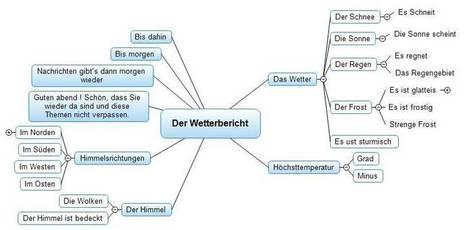 DLOG_Radio: Cartes mentales en Allemand | Langue et culture allemandes | Scoop.it