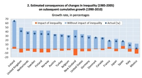 Inequality Hurts Economic Growth, for All of Us | Non-Equilibrium Social Science | Scoop.it