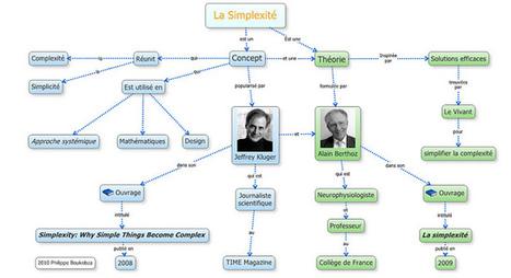 La simplexité - carte conceptuelle | Ecologia da mente | Scoop.it