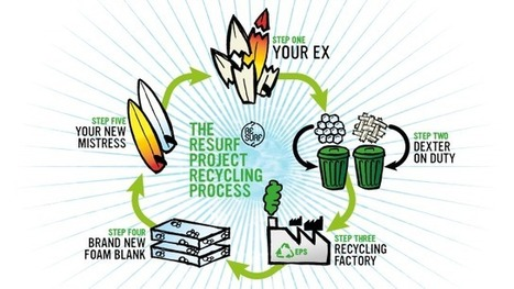 RESURF PROJECT: Recyclez votre Planche de Surf ! - Surf Prevention | RESURF recyclage | Scoop.it
