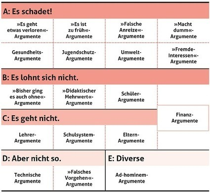 Argumente gegen das Digitale in der Schule - Argumente | E-Learning Methodology | Scoop.it