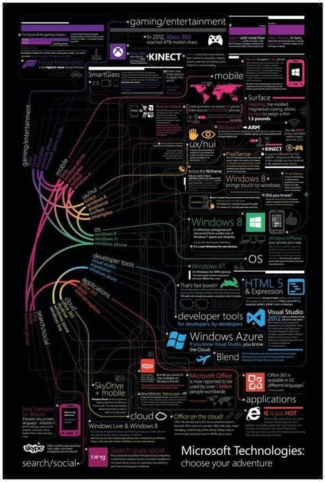 Opportunities & Success with Technology Career at Microsoft | All Infographics | All Infographics | Scoop.it