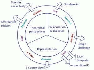 The Design Studio / Open University Learning Design Initiative (JISC-OULDI) project   The e-learning Professional   Scoop.it