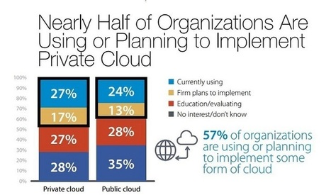 Get Ready for a 'Second Wave' of Cloud Adopters | Future of Cloud Computing and IoT | Scoop.it