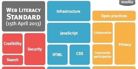 Latest version of Web Literacy standard grid (15th April 2013) | APRENDIZAJE | Scoop.it