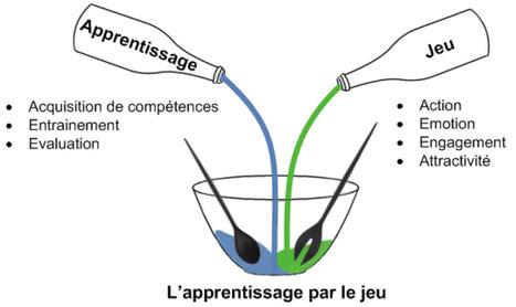Méthodologie, modèles et outils pour la conception de Learning Games | Graphic facilitation | Scoop.it