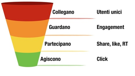 Che cos'è l'engagement? - pierotaglia | Social Media, Content Marketing News & Trends... | Scoop.it