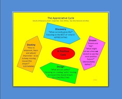 Appreciative Inquiry | Website Hosting | Scoop.it