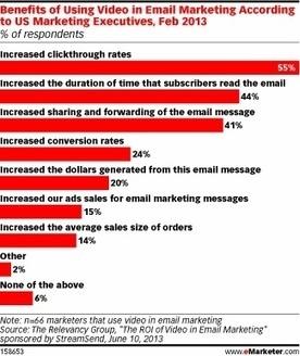 ¿Ha intentado el vídeo en su Email Marketing? | Estrategias de marketing | Scoop.it