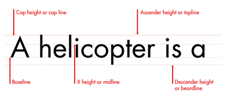 The Basics of Typography   Typography: Ideas for theFlame   Scoop.it