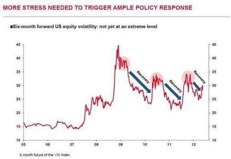 By Frontrunning QE, Did The Market Make QE Impossible? | ZeroHedge | Commodities, Resource and Freedom | Scoop.it
