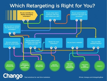 Q: Who Needs To Retarget? A: YOU Pick A Retargeting Strategy Right For You[Infographic] | Marketing Revolution | Scoop.it