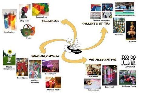 Art Gens : du recyclage à la création artistique | Principe innovant 22 | Scoop.it