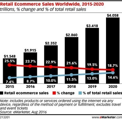 Worldwide Retail #Ecommerce Sales Will Reach $1.915 Trillion This Year via @@mfacchinetti | Digital Transformation of Businesses | Scoop.it