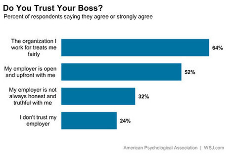 Those Corporate Trust Exercises Aren't Working - At Work - WSJ | Business Transformation | Scoop.it