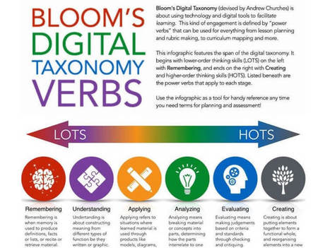 Bloom's Digital Taxonomy verbs for 21st century students - | M-learning and Blended Learning in 9-12 Education | Scoop.it