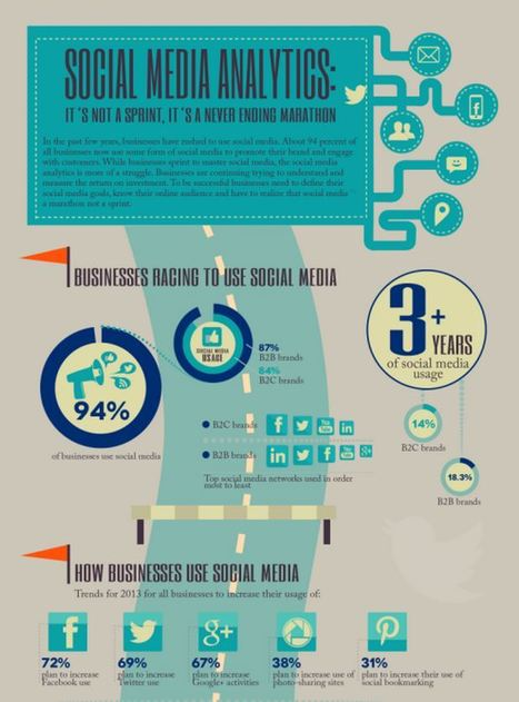 Why social analytics is a sprint, not a marathon: Infographic | Understanding Social Media | Scoop.it