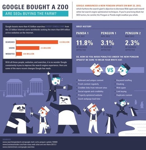 Content marketing and search engine optimization: tips and infographic | Online Marketing-Graphics | Scoop.it