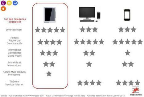 NetPublic » Usages des tablettes tactiles en France (étude Médiamétrie) | TUICE_Université_Secondaire | Scoop.it
