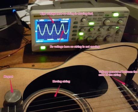Ghost Guitar - Self Strumming Strings | Electronique | Scoop.it