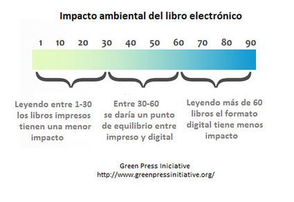 ¿Realmente los libros electrónicos son más respetuosos con el medio ambiente? | Libros y lectura electrónica | Scoop.it